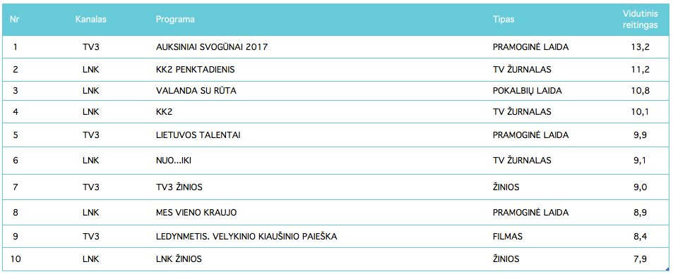 Populiariausios TV programos - balandis, 2017