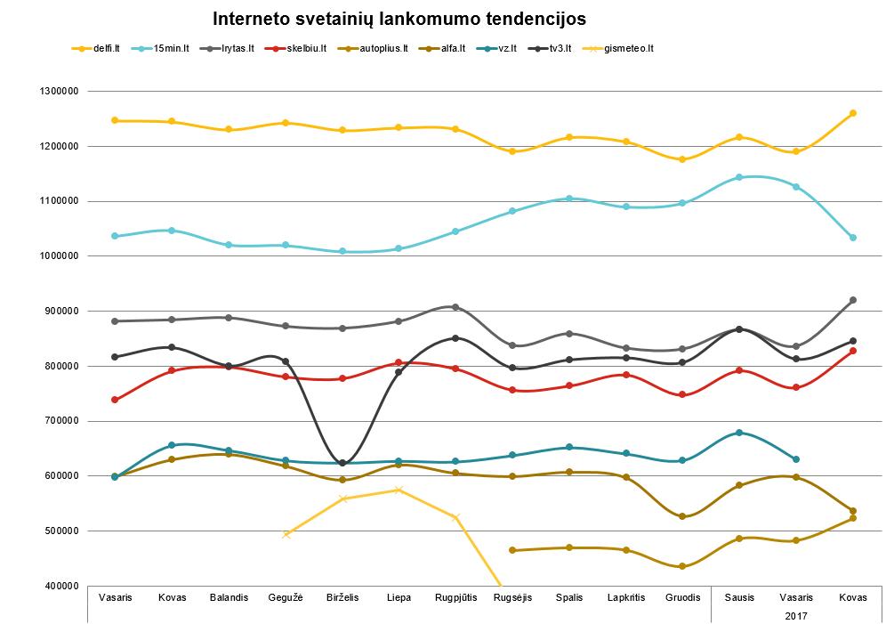 Interneto svetainių lankomumo tendencijos - balandis, 2017