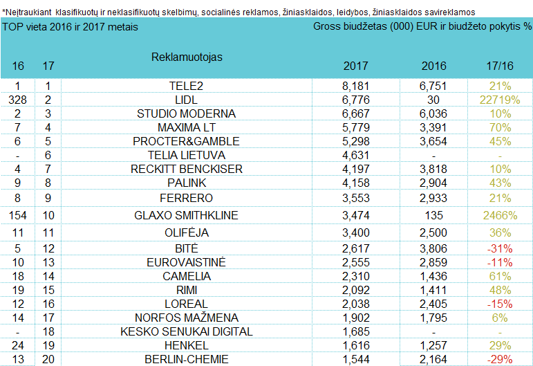Reklamuotojų TOP pagal bendras investicijas į reklamą - kovas, 2017