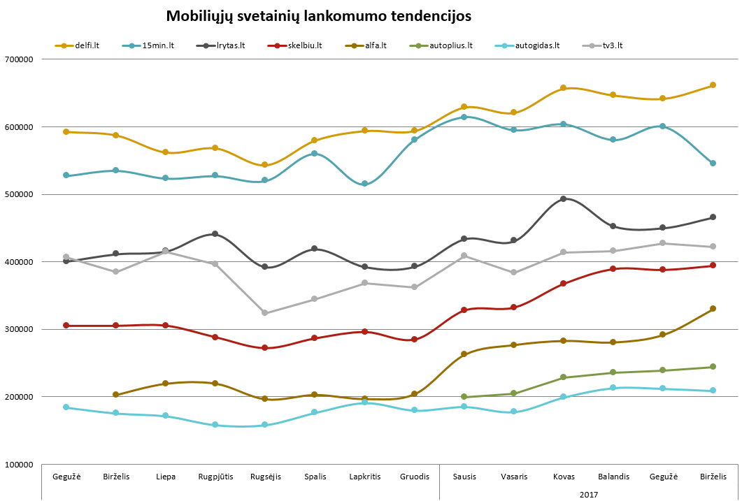Mobiliųjų interneto svetainių lankomumo tendencijos - liepa, 2017