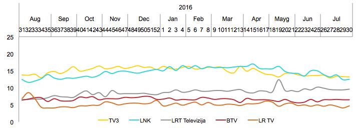 Didžiųjų TV kanalų auditorijos pasiskirstymas - liepa, 2017