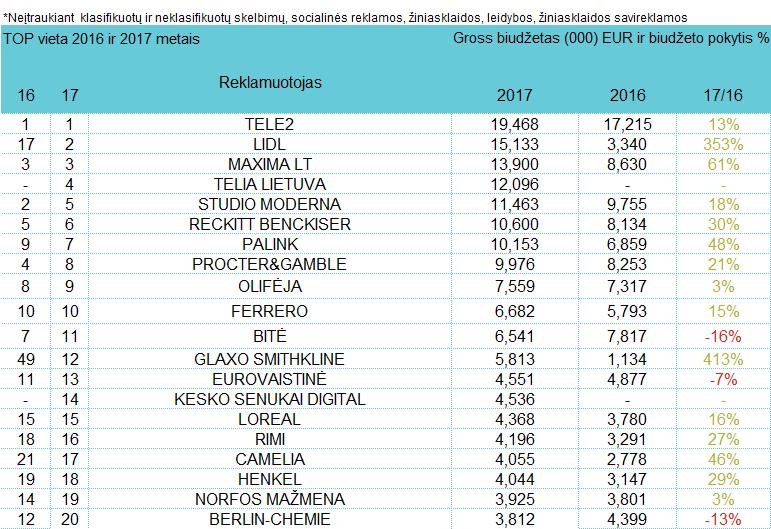 Reklamuotojų TOP pagal bendras investicijas į reklamą - birželis, 2017