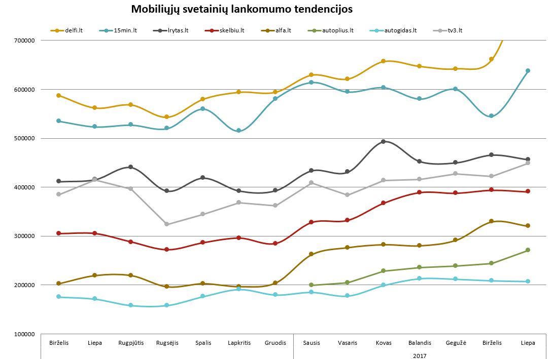 Mobiliųjų interneto svetainių lankomumo tendencijos - rugpjūtis, 2017