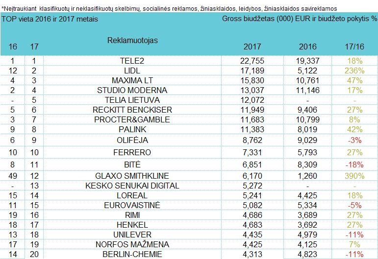 Reklamuotojų TOP pagal bendras investicijas į reklamą - liepa, 2017