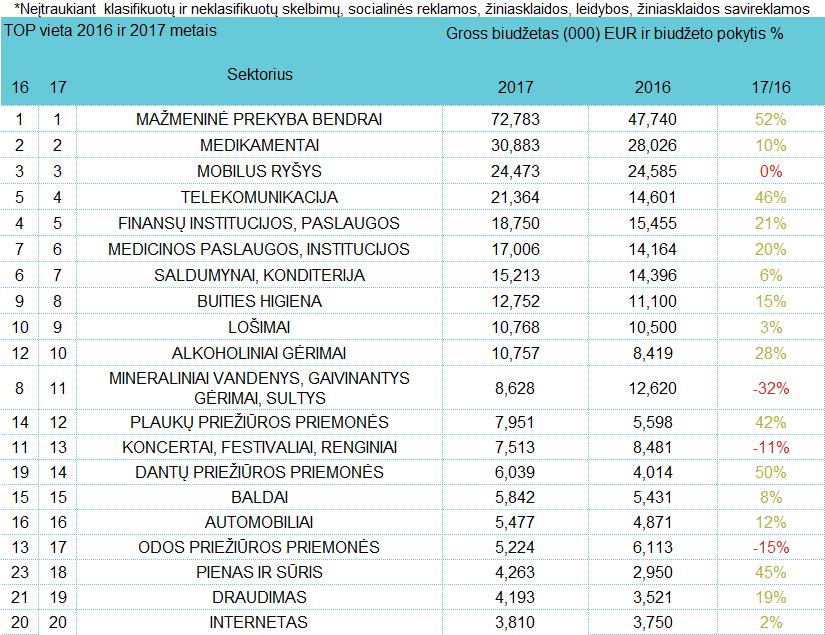Reklamuotojų sektorių TOP - liepa, 2017