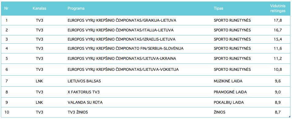 Populiariausios TV programos - rugsėjis, 2017