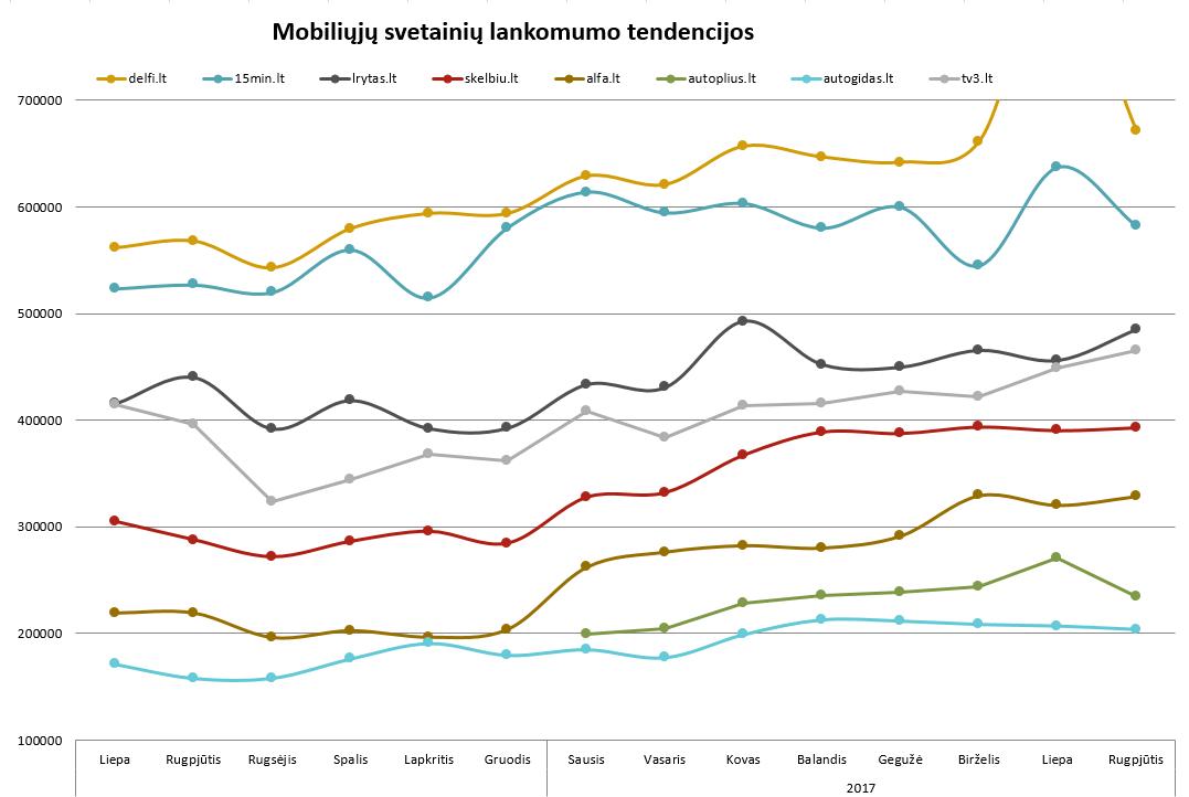 Mobiliųjų interneto svetainių lankomumo tendencijos - rugsėjis, 2017
