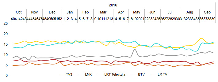 Didžiųjų TV kanalų auditorijos pasiskirstymas - rugsėjis, 2017