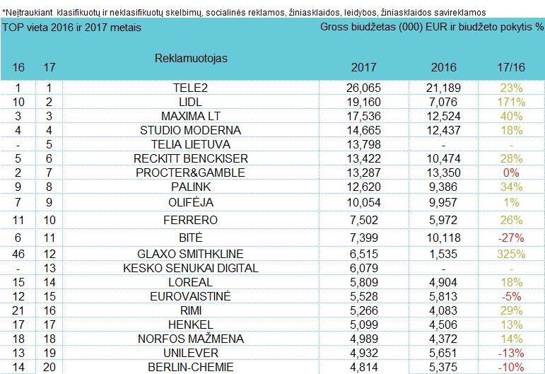 Reklamuotojų TOP pagal bendras investicijas į reklamą - rugpjūtis, 2017