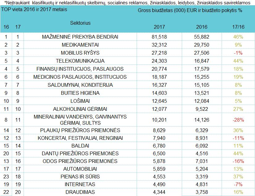Reklamuotojų sektorių TOP - rugpjūtis, 2017