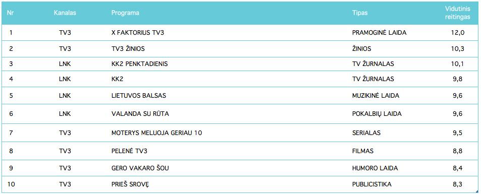 Populiariausios TV programos - spalis, 2017