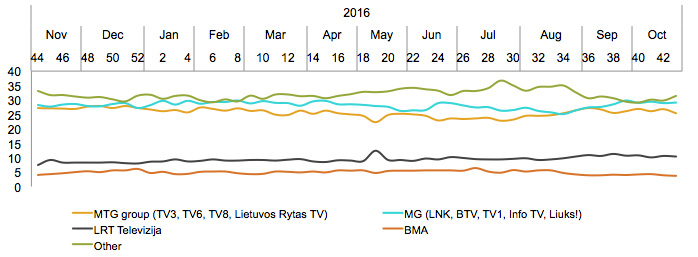 TV kanalų grupių auditorijos dalis - spalis, 2017