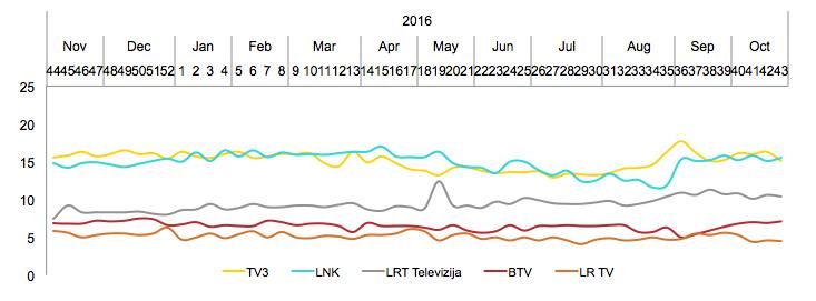Didžiųjų TV kanalų auditorijos pasiskirstymas - spalis, 2017