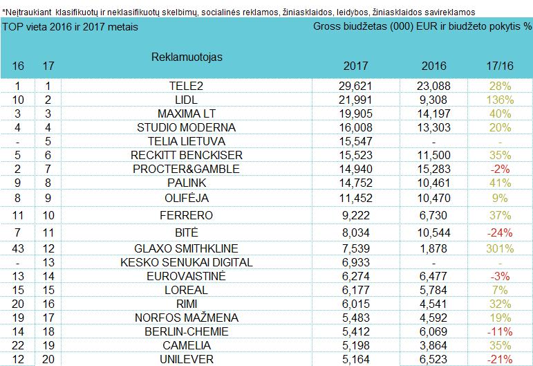 Reklamuotojų TOP pagal bendras investicijas į reklamą - rugsėjis, 2017