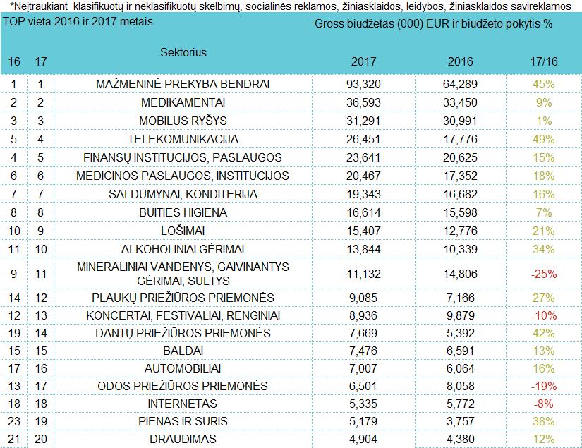 Reklamuotojų sektorių TOP - rugsėjis, 2017