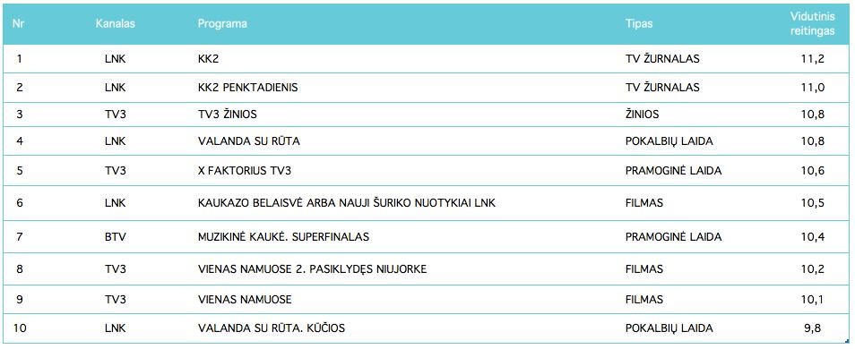 Populiariausios TV programos - gruodis, 2017