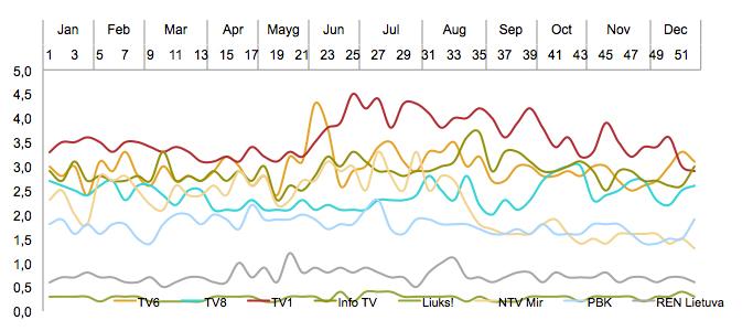 Mažųjų TV kanalų auditorijos pasiskirstymas - gruodis, 2017