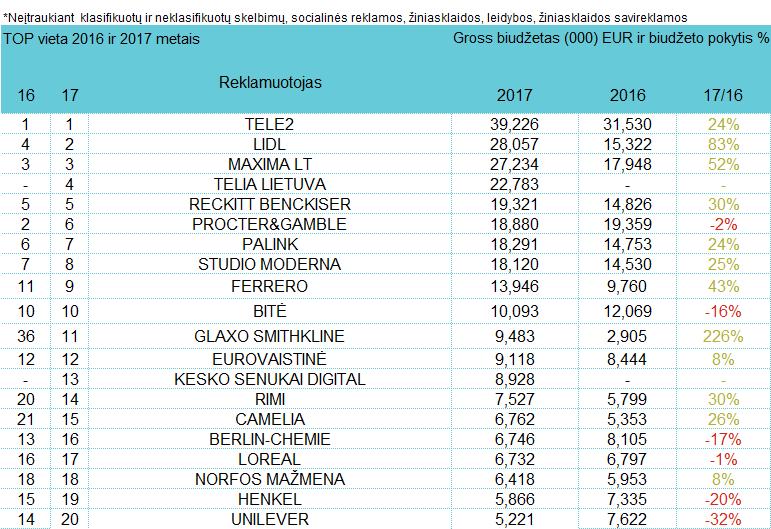 Reklamuotojų TOP pagal bendras investicijas į reklamą - lapkritis, 2017