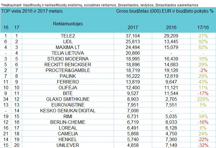 Reklamuotojų TOP televizijoje - lapkritis, 2017